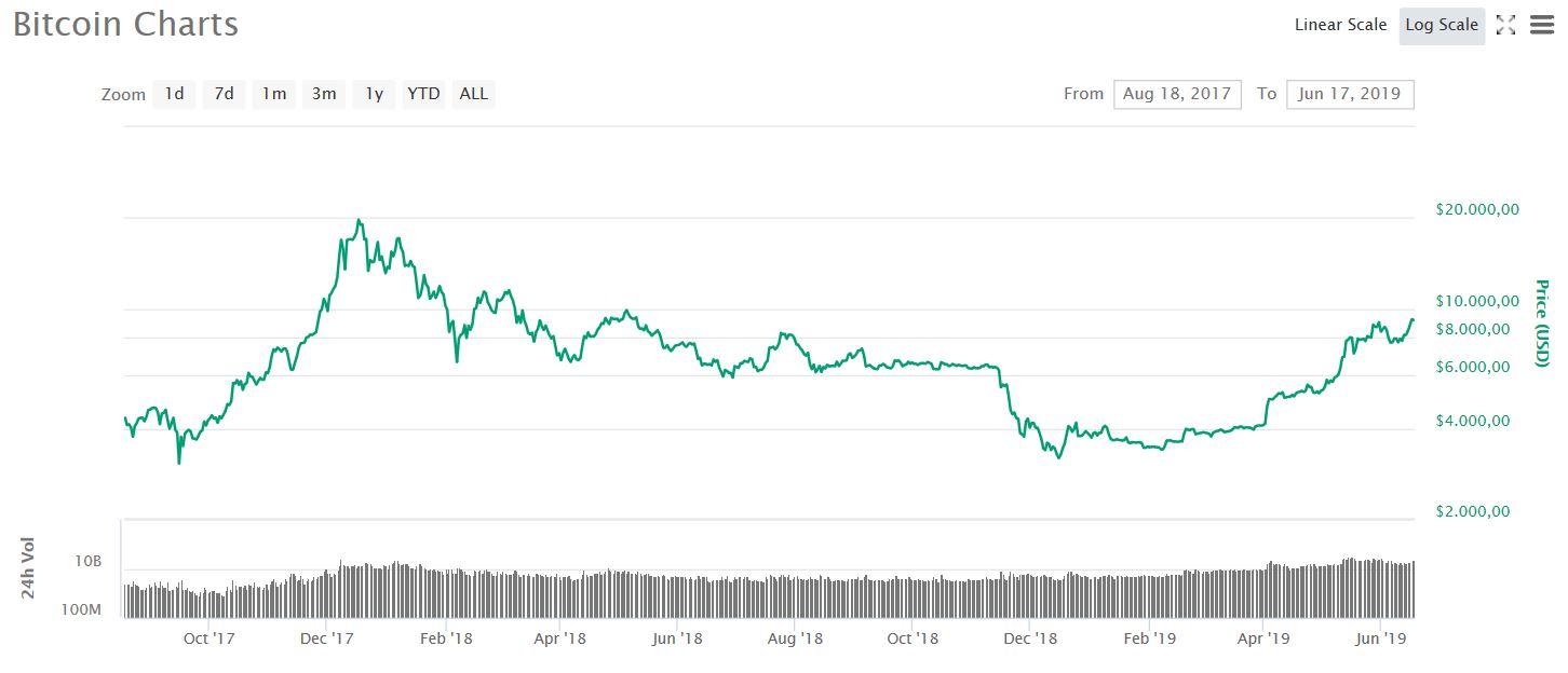 Bitcoin steuert Richtung 10.000 Dollar
